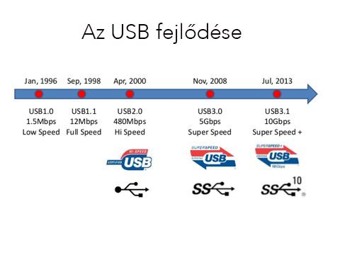 Az USB elmúlt húsz éve