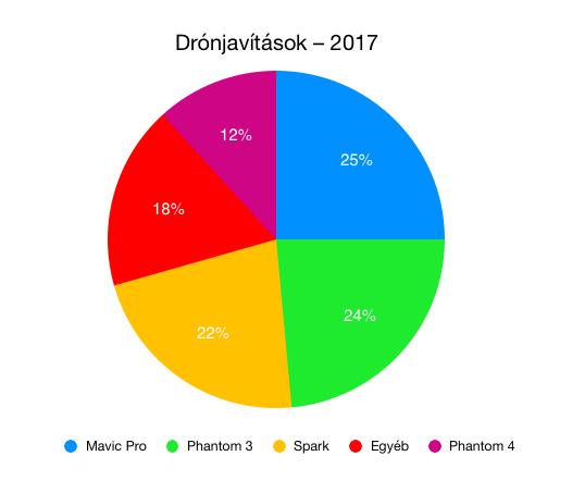 Drónszerviz – Drónjavítások megoszlása 2017-ben, dji drón javítása, drón bolt, melyik a legjobb drón?